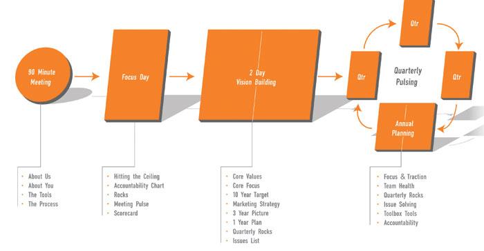 EOS Process